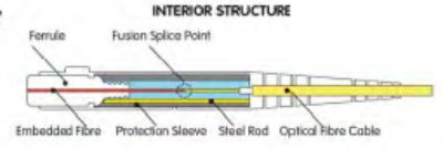fuse_connect_interior
