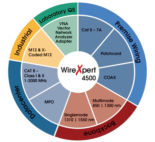 wirexpert4500-testing